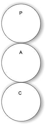 Análise Estrutural: Estados do Ego.