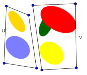 Connected space - Each ellipse is a connected set, but the union is not connected, since it can be partitioned to two disjoint open sets U and V.