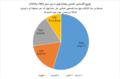 Distribution of Muslims in Nobel Prizes between 1901-2015-ar.png