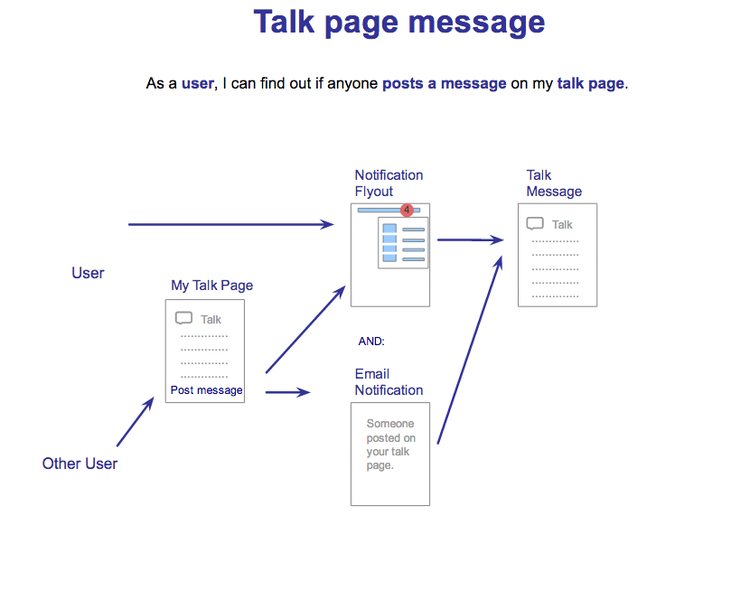 File:Echo-User-Workflow-Talk-Page-Message.png