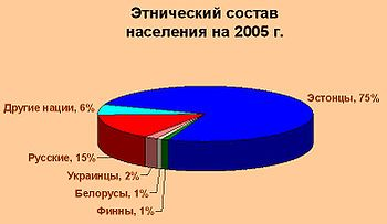 Ethnic population of Parnu.jpg