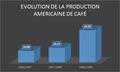 Evolution de la production américaine de café.png