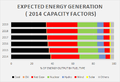 Expected Energy Generation 2014-2019.png