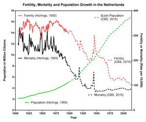 Thomas McKeown (physician) - Image: Fertility mortality and population growth in the Netherlands