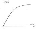 Figura 4.Karakteristika e qarkut magnetik.png