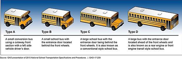 School bus - Wikiwand