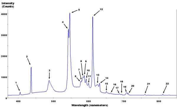 Типичный спектр люминесцентной