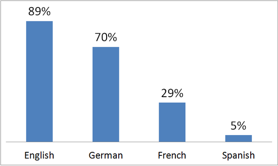 Knowledge of foreign languages in the Netherlands, in percent of the population over 15, 2006. Data taken from an EU survey. Foreign languages Netherlands, 2005.png