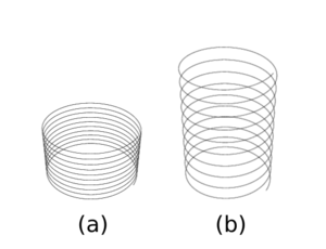 Frenet–Serret formulas - Two helices (slinkies) in space. (a) A more compact helix with higher curvature and lower torsion. (b) A stretched out helix with slightly higher torsion but lower curvature.