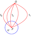 Homotopy with fixed endpoints.png
