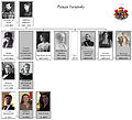 House of princes Yuryevskiy family tree by shakko 2013 (EN).jpg