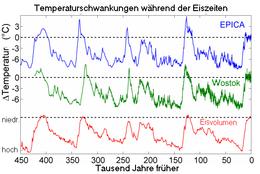 Radiometrische Datierung des Klimawandels