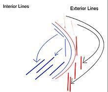Interior lines Wikipedia