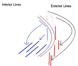 Interior lines - Abstract Depiction of the advantages of interior lines in the scenario of battle field tactics.