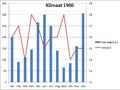 Klimaat 1900 Amunela.png
