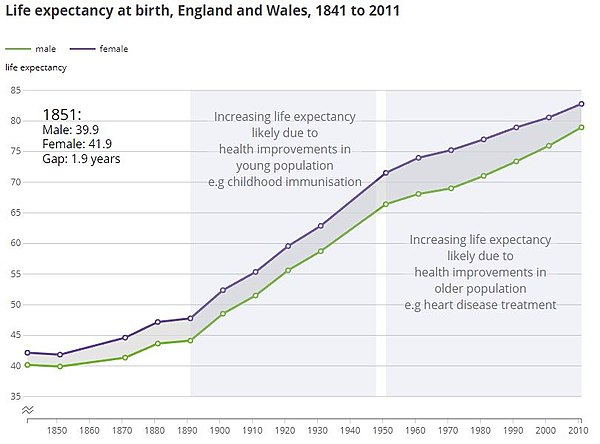 Life expectancy at birth, England and Wales, 1841 to 2011.