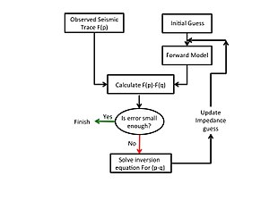 Linear seismic inversion - Figure 1: Linear Seismic Inversion Flow Chart