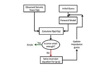 Linear seismic inversion - Figure 1: Linear Seismic Inversion Flow Chart