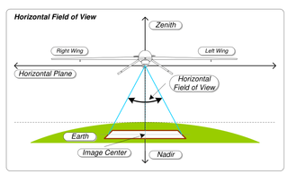 Field of view extent of the observable world seen at any given moment