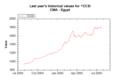 Market Data Index CCSI on 20050726 202626 UTC.png