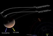 Mars Climate Orbiter - mishap diagram