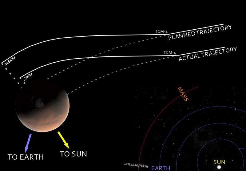 mars probe failures - photo #18