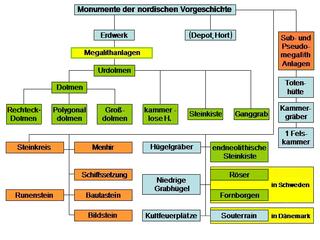Nordic megalith architecture