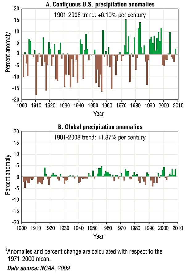 Precipitation during the 20th century and through 2008 during global warming: NOAA estimate an observed trend over that period of 1.87% global precipitation increase per century. NOAAprecipitationtrend.jpg
