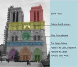 Diagram illustrating areas of the western façade of Notre Dame
