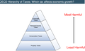 OECD Hierarchy of Taxes.png