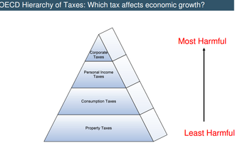 Taxation in the Republic of Ireland - Recreation of the OECD Hierarchy of Taxes which is central to Irish tax policy. Source: Department of Finance (Ireland).