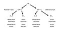 Oxidation-Reduction Tree.jpg