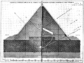 PSM V80 D460 Geometric hypothesis of the sectional elevation of the great pyramid.png