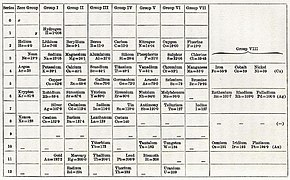Periodic Table Mendeleev 1904.jpg