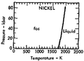 Phase diagram of nickel (1975).png