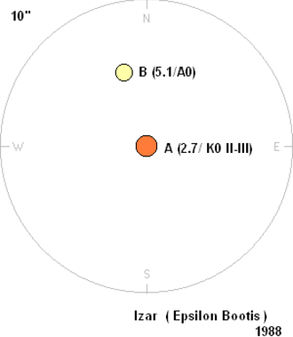 Epsilon Boötis - Illustration of the two components of Epsilon Boötis. North is to the top.