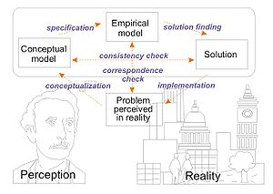 English: Schema of the Process of problem solv...