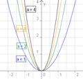 Quadratische Funktion mit verschiedenen a.png