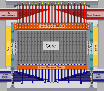 schematic side view of the layout of a rbmk reactor core