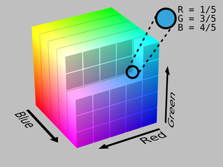 RGB color space any additive color space based on an RGB color model