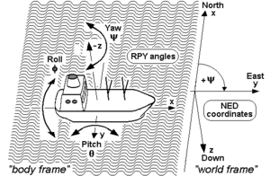 Axes conventions - RPY angles of ships and other sea vehicles