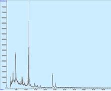 HPLC fase inversa trama di separazione di composti fenolici. i fenoli naturali più piccoli formano picchi individuali mentre i tannini formano delle gobbe