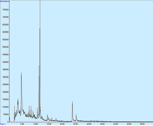 Polyphenol - Reversed-phase HPLC plot of separation of phenolic compounds. Smaller natural phenols formed individual peaks while tannins form a hump.