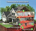 Radon common entry points.jpg