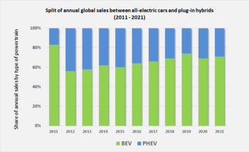 Evolution Of The Ratio Between Global S Bevs And Phevs 2017 2018