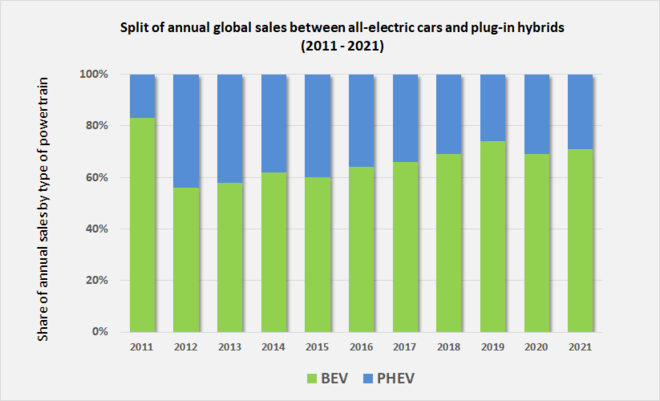 b88fd4cf64 Evolution of the ratio between global sales of BEVs and PHEVs from 2011 to  2018.