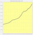 Schweiz Ständige Wohnbevölkerung 1861 bis 2018.png