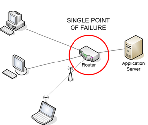 Single point of failure - In this diagram the router is a single point of failure for the communication network between computers
