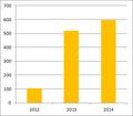 Solar power net electricity generation in Denmark.png