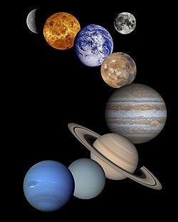 Güneş sistemimizin sekiz gezegeni. (Büyüklükler ve uzaklıklar ölçeklenmemiştir. Bir uydu olmasına rağmen ay resimde görülmektedir)